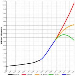 What Is The Population Of World Population Estimates