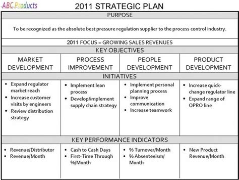 strategic planning sle report one page strategic plan strategic planning for your