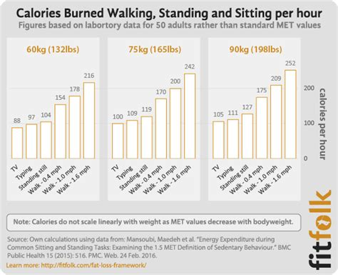 calories burned standing desk how do calories burned standing vs sitting compare