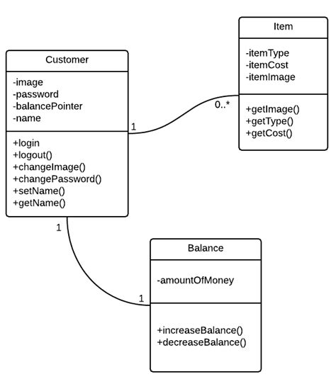 object uml diagram oop oo programming balance as independent object in