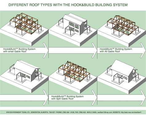 Different Types Of Roofs With Pictures Roofs Types Different Types Of Roofs Quot Quot Sc Quot 1 Quot St Quot Quot Apex
