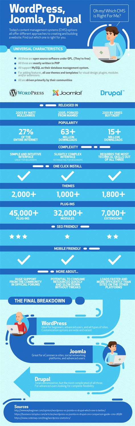 joomla wordpress drupal cms infographic blast