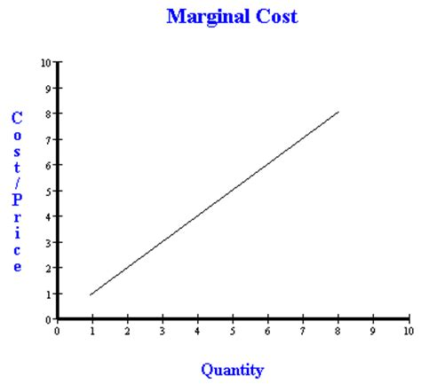 marginal costs perfect competition calculating marignal cost and equilibrium