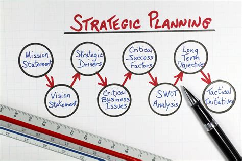 strategic planning models how to put strategic planning