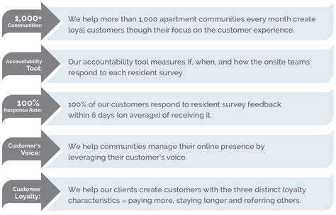 Apartment Survey Questions Apartment Decorating Ideas Resident Survey Template