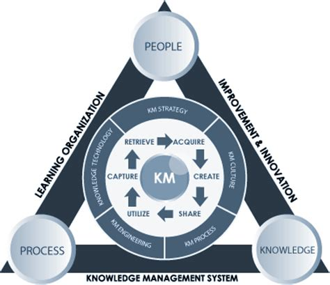 design knowledge management system for organization gallery 171 kms