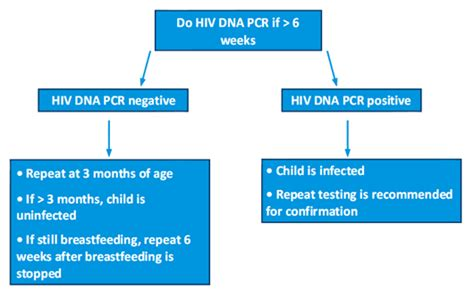 hiv 2 pcr test lancet laboratories nigeria hiv diagnosis of infants