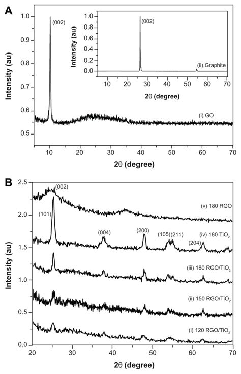xrd pattern graphite x ray diffraction patterns of a graphite and graphene