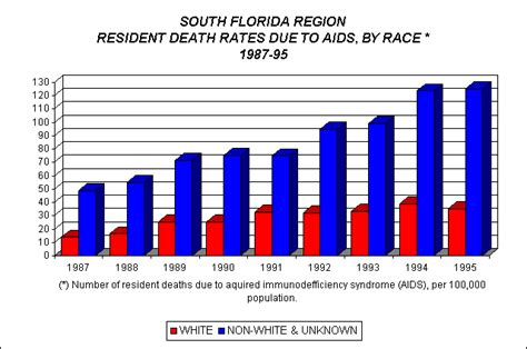 Florida Vital Records Our Region Demographics Vital Statistics Rates Due To Aids