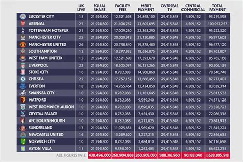 European Premier League Table Premier League S Payments To Clubs In 2015 16