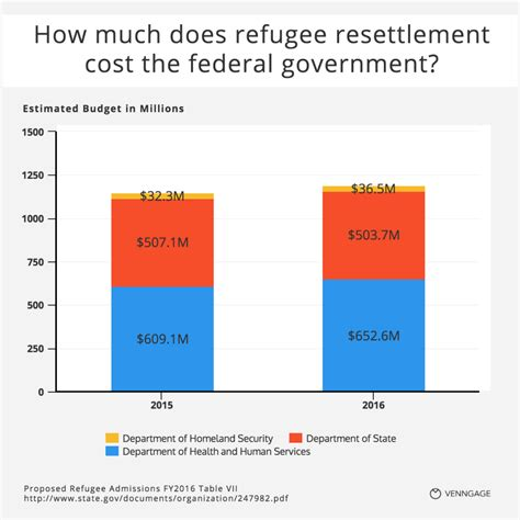 how much does a 13 questions about refugees answered with charts venngage