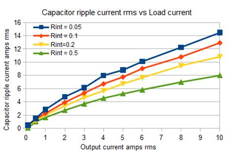 capacitor max ripple current capacitor max ripple current 28 images power tip 37 trade ac line range for input capacitor