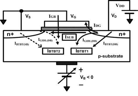 transistor leakage current transistor gate leakage current 28 images i introduction details on intel s forthcoming 45