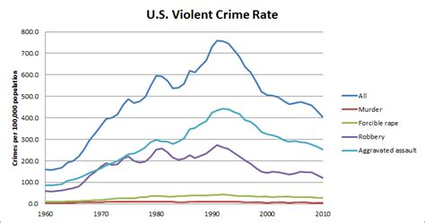 violent crime rates by year graph miller s musings january 2013