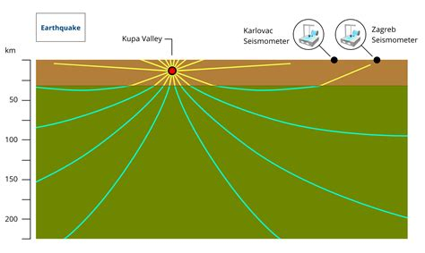 earthquake waves earth structure earth science visionlearning