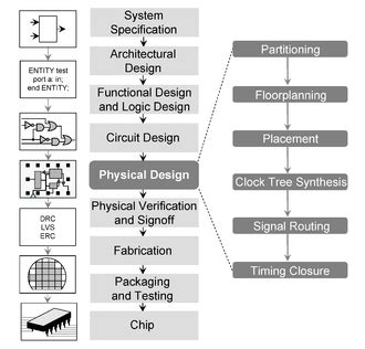 physical design tools ic layout software physical design electronics wikipedia