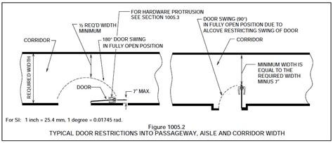 how to figure door swing i dig hardware 187 decoded door swing and encroachment