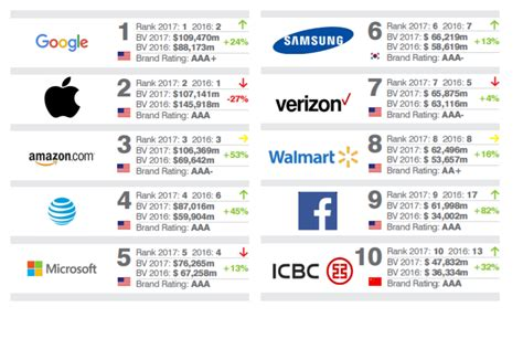 sa s 10 most valuable brands the most valuable brands in the world in one chart marketwatch