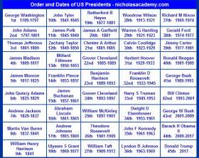 list of all presidents in order of the united states