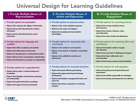 universal design principles and models books glossary national center on universal design for learning