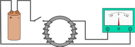 electromagnetic induction experiment file faraday emf experiment svg