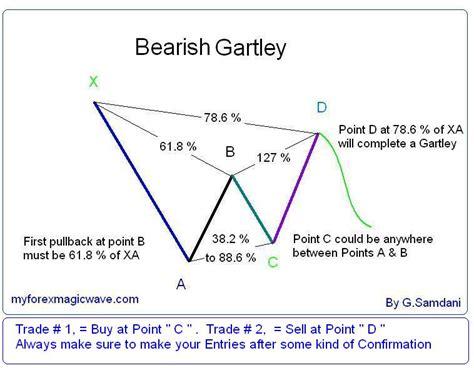 bearish pattern trading bearish gartley pattern myforexmagicwave