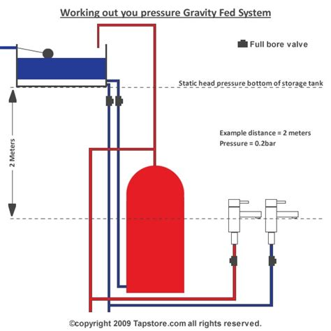 layout of gravity water supply system gravity fed water system