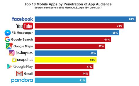 Media Analysis Of The 2017 These Are The 10 Most Popular Mobile Apps In America Recode