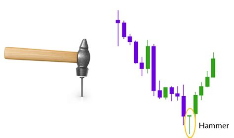 hammer pattern reversal kiana danial blog hammer doji bullish reversal