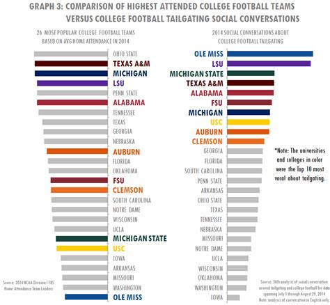college football colors list of ncaa college colors