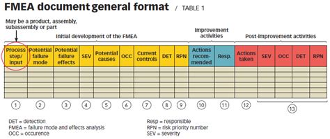 quality tool fmea asqtv 3 4 per million conducting fmeas for results