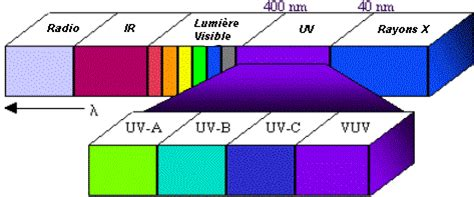 uv a le d 233 sinfection par rayonnement ultra violet lenntech
