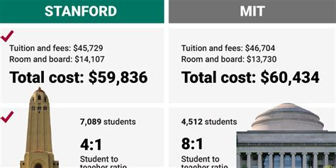 Of Massachusetts Mba Cost by Stanford Vs Mit Which School Is Really The Best