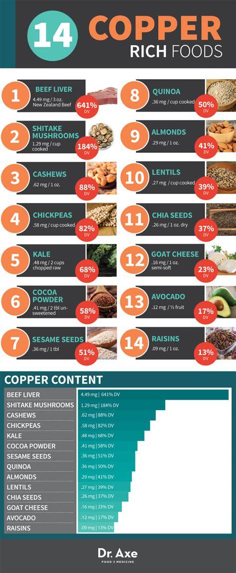 Copper Detox Diarrhea by Copper Deficiency Symptoms Sources To Cure It