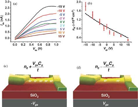 transistor plot explained a proton transistor a plot of source drain current versus voltage