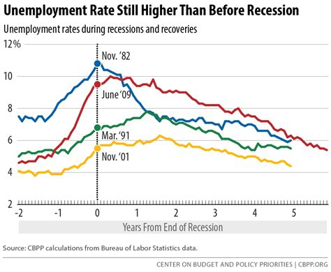 Womansavers Research And Rate Before You Date by Unemployment Rate Still Higher Than Before Recession May
