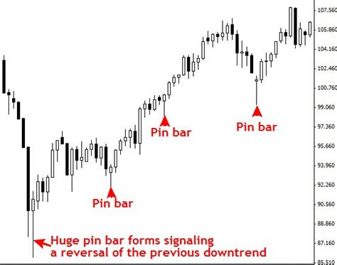 2b reversal pattern indicator trading price action and pin bar reversals in the forex