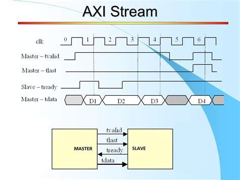 pattern generator xilinx xilinx axi stream tutorial part 1