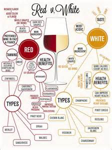 red and white wine infographic spirits wine beer