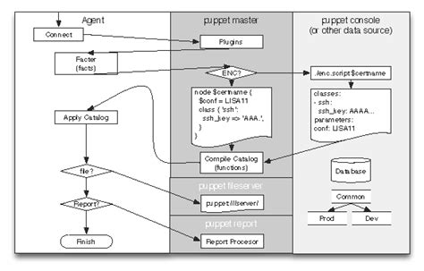 puppet architecture diagram puppet users fact within manifest grokbase