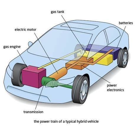 how hybrid cars work how electric cars work howstuffworks autos post