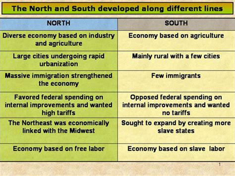sectional differences skill 1 north south contributing to sectional politics