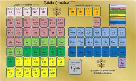 libro la biblia catlica para un camino diferente libros de la biblia cat 211 lica