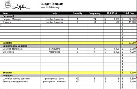 Templates For Budgets | budget template tools4dev
