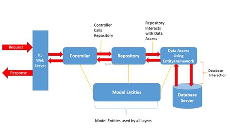 repository pattern in web api asp net mvc 5 using a simple repository pattern for