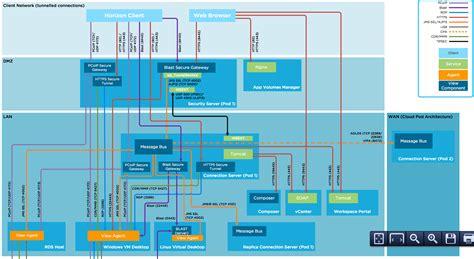Network Port Diagram Horizon View