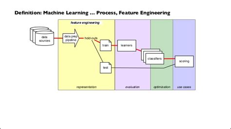 machine learning diagram data workflows for machine learning seattle daml