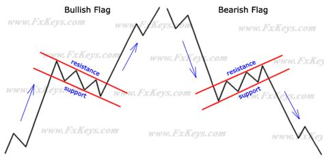 flag pattern in trading how to use the rectangles and flags chart pattern