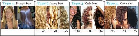 1c Hair Type by I Am 100 What Is My Hair Type For