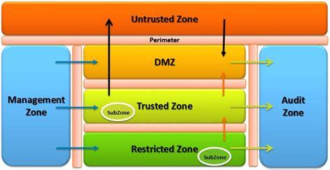 design zone network security zones nige the security guy